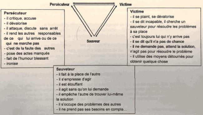 Triangle Dramatique